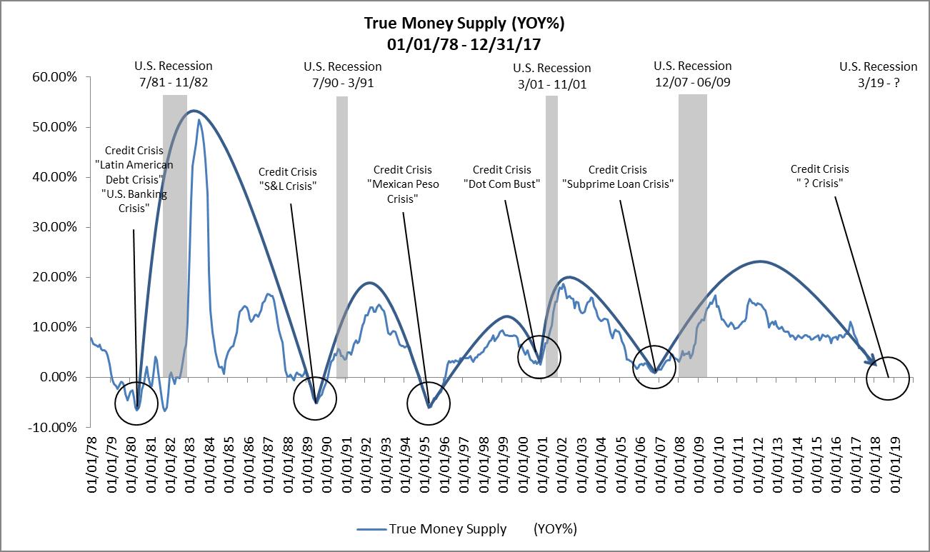 True-Money-Supply-01-01-78-12-31-17